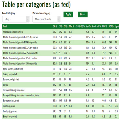Tables per category